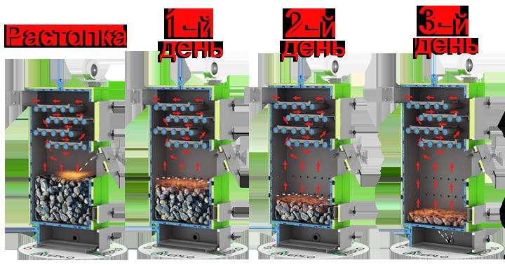 Lux-1_75-120_kWt_gorenie_kotla